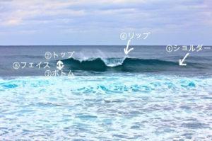 サーファー観点の波の名称